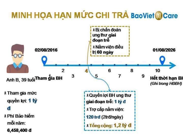 Bảo hiểm ung thư Bảo Việt Kcare