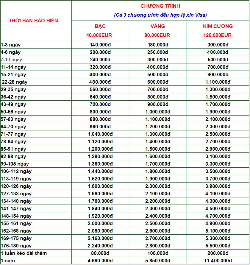 phí bảo hiểm du lịch quốc tế Bảo Việt