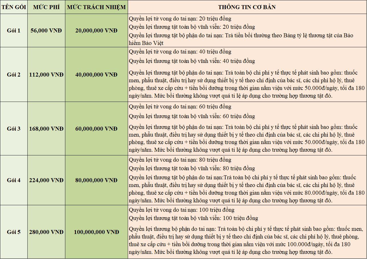 Biểu phí bảo hiểm tai nạn tham khảo Bảo Việt